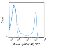 C57Bl/6 bone marrow cells were stained with 0.25 ug FITC Anti-Mouse Ly-6G (35-1276) (solid line) or 0.25 ug FITC Rat IgG2a isotype control (dashed line).