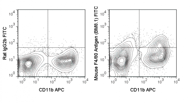 C57Bl/6 bone marrow cells were stained with APC Anti-Mouse CD11b (20-0112) and 0.5 ug FITC Anti-Mouse F4/80 Antigen (35-4801) (right panel) or 0.5 ug FITC Rat IgG2b isotype control (left panel).