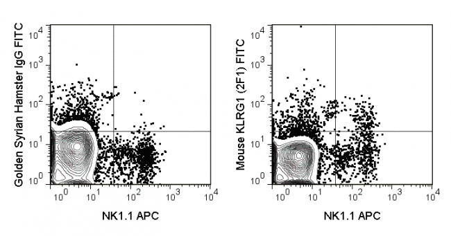 C57Bl/6 splenocytes were stained with APC Anti-Mouse NK1.1 and 0.5 ug FITC Anti-Mouse KLRG1 (35-5893) (right panel) or 0.5 ug FITC Golden Syrian Hamster IgG (left panel).