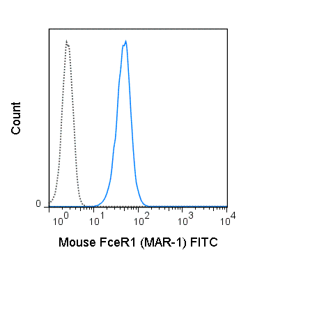 MC/9 (mouse mast cell line) cells were stained with 0.125 ug FITC Anti-Mouse Fc epsilon Receptor I alpha (35-5898) (solid line) or 0.125 ug FITC Armenian Hamster IgG isotype control (dashed line).