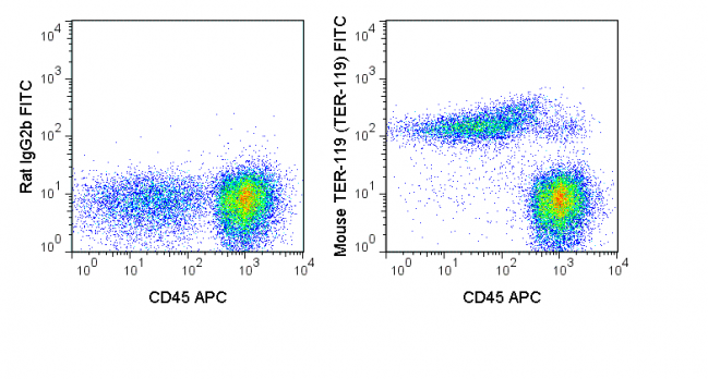 C57Bl/6 bone marrow cells were stained with APC Anti-Mouse CD45 (20-0451) and  0.03 ug FITC Anti-Mouse TER-119 (35-5921) (right panel) or 0.03 ug FITC Rat IgG2b isotype control (left panel).