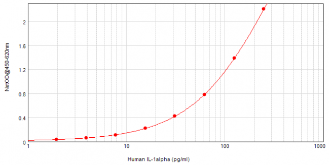 Human IL-1alpha ELISA Matched Antibody Pair Kit