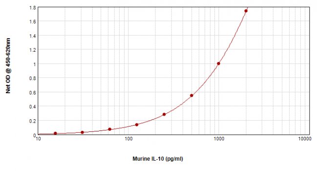 Mouse IL-10 ELISA Matched Antibody Pair Kit