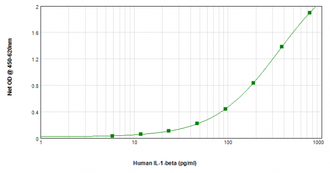 Human IL-1beta ELISA Matched Antibody Pair Kit