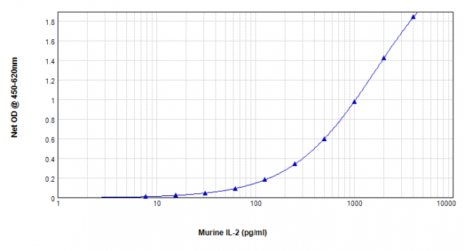 Mouse IL-2 ELISA Matched Antibody Pair Kit