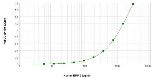 Human/Mouse/Rat BMP-2 ELISA Matched Antibody Pair Kit