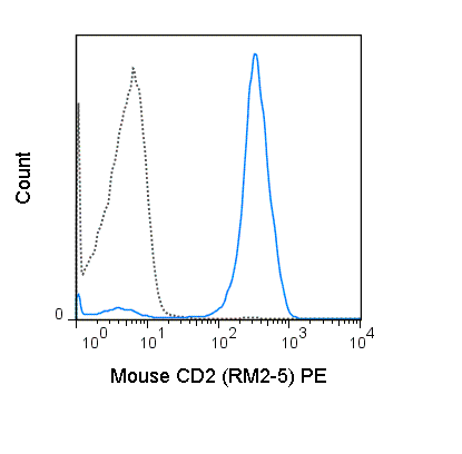 C57Bl/6 splenocytes were stained with 0.25 ug PE Anti-Mouse CD2 (50-0021) (solid line) or 0.25 ug PE Rat IgG2b (dashed line).