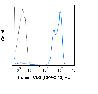 Human peripheral blood lymphocytes were stained with 5 uL (0.125 ug) PE Anti-Human CD2 (50-0029) (solid line) or 0.125 ug PE Mouse IgG1 isotype control (dashed line).