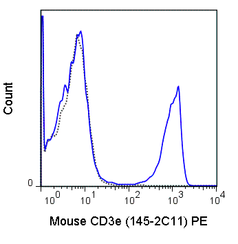 C57Bl/6 splenocytes were stained with 1 ug Anti-Mouse CD3e PE (50-0031) (solid line) or 1 ug Armenian hamster IgG PE isotype control (dashed line).