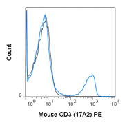 C57Bl/6 splenocytes were stained with 0.5 ug PE Anti-Mouse CD3 (50-0032) (solid line) or 0.5 ug PE Rat IgG2b isotype control (dashed line).