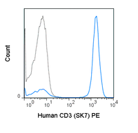 Human peripheral blood lymphocytes were stained with 5 uL (0.25 ug) PE Anti-Human CD3 (50-0036) (solid line) or 0.25 ug PE Mouse IgG1 isotype control (dashed line).