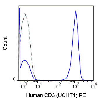 Human peripheral blood lymphocytes were stained with 5 uL (0.06 ug) PE Anti-Human CD3 (50-0038) (solid line) or 0.06 ug PE Mouse IgG1 isotype control (dashed line).