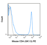 C57Bl/6 splenocytes were stained with 0.125 ug PE Anti-Mouse CD4 (50-0041) (solid line) or 0.125 ug PE Rat IgG2b isotype control (dashed line).