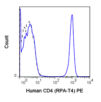 Human peripheral blood lymphocytes were stained with 5 uL (0.5 ug) Anti-Human CD4 PE (50-0049) (solid line) or 0.5 ug Mouse IgG1 PE isotype control (dashed line).