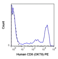 Human peripheral blood lymphocytes were stained with 5 uL (0.06 ug) Anti-Human CD8a PE (50-0086) (solid line) or 0.06 ug Mouse IgG2a PE isotype control (dashed line).