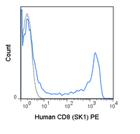 Human peripheral blood lymphocytes were stained with 5 uL (0.125 ug) PE Anti-Human CD8 (50-0087) (solid line) or 0.125 ug PE Mouse IgG1 isotype control (dashed line).