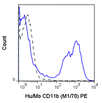 C57Bl/6 bone marrow cells were stained with 0.125 ug Anti-Hu/Mo CD11b PE (50-0112) (solid line) or 0.125 ug Rat IgG2b PE isotype control (dashed line).