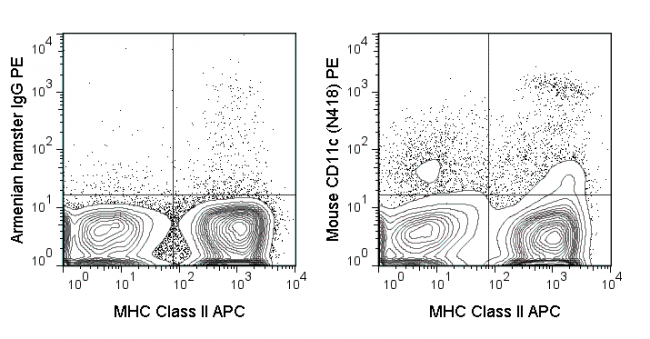 C57Bl/6 splenocytes were stained with APC Anti-Mouse MHC Class II (20-5321) and 0.25 ug PE Anti-Mouse CD11c (50-0114) (right panel) or 0.25 ug PE Armenian Hamster IgG (left panel).