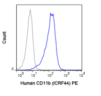 Human peripheral blood monocytes were stained with 5 uL (1 ug) PE Anti-Human CD11b (50-0118) (solid line) or 1 ug PE Mouse IgG1 isotype control (dashed line).