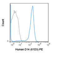 Human peripheral blood monocytes were stained with 5 uL (0.5 ug) PE Anti-Human CD14 (50-0149) (solid line) or 0.5 ug PE Mouse IgG1 isotype control (dashed line).