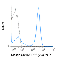 C57Bl/6 splenocytes were stained with 0.125 ug PE Anti-Mouse CD16/CD32 (50-0161) (solid line) or 0.125 ug PE Rat IgG2b isotype control (dashed line).