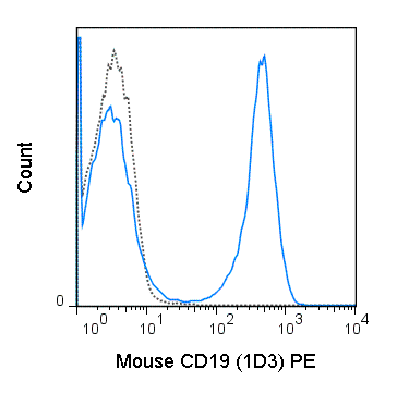 C57Bl/6 splenocytes were stained with 0.125 ug PE Anti-Mouse CD19 (50-0193) (solid line) or 0.125 ug PE Rat IgG2a isotype control (dashed line).