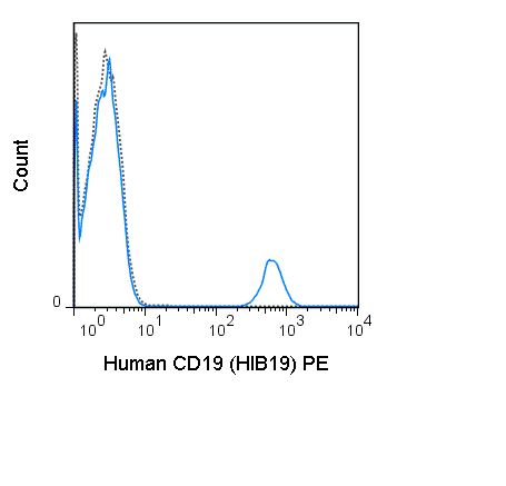 Human peripheral blood lymphocytes were stained with 5 uL (0.25 ug) PE Anti-Human CD19 (50-0199) (solid line) or 0.25 ug PE Mouse IgG1 isotype control (dashed line).