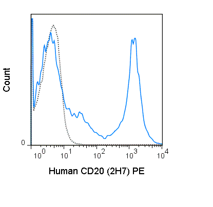 Human peripheral blood lymphocytes were stained with 5 uL (0.06 ug) PE Anti-Human CD20 (50-0209) (solid line) or 0.06 ug PE Mouse IgG2b isotype control (dashed line).