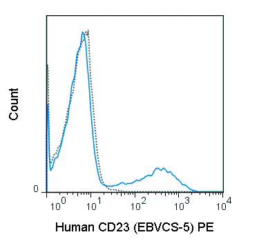 Human peripheral blood lymphocytes were stained with 5 uL (0.25 ug) PE Anti-Human CD23 (50-0237) (solid line) or 0.25 ug PE Mouse IgG1 isotype control (dashed line).