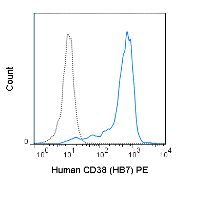 Human peripheral blood monocytes were stained with 5 uL (0.125 ug) PE Anti-Human CD38 (50-0388) (solid line) or 0.125 ug PE Mouse IgG1 isotype control (dashed line).