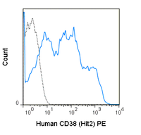 Human peripheral blood lymphocytes were stained with 5 uL (0.5 ug) PE Anti-Human CD38 (50-0389) (solid line) or 0.5 ug PE Mouse IgG1 isotype control (dashed line).