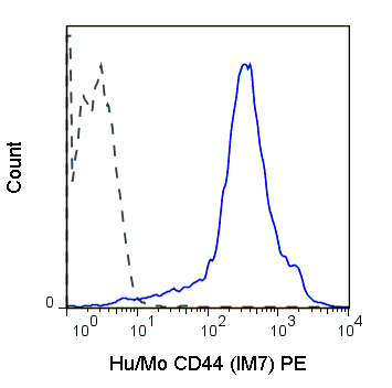 C57Bl/6 splenocytes were stained with 0.125 ug Anti-Hu/Mo CD44 PE (50-0441) (solid line) or 0.125 ug Rat IgG2b PE isotype control (dashed line).