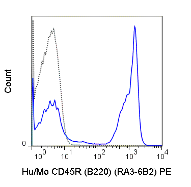 C57Bl/6 splenocytes were stained with 0.5 ug PE Anti-Hu/Mo CD45R (B220) (50-0452) (solid line) or 0.5 ug PE Rat IgG2a isotype control (dashed line).