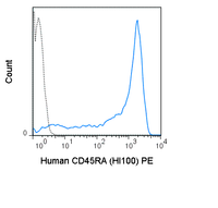 Human peripheral blood lymphocytes were stained with 5 uL (0.06 ug) PE Anti-Human CD45RA (50-0458) (solid line) or 0.06 ug PE Mouse IgG2b isotype control (dashed line).
