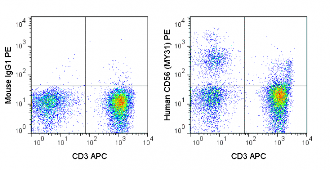 Human peripheral blood lymphocytes were stained with APC Anti-Human CD3 (20-0038) and 5 uL (1 ug) PE Anti-Human CD56 (50-0564) (right panel) or 1 ug PE Mouse IgG1 isotype control (left panel).