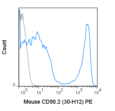 C57Bl/6 splenocytes were stained with 0.125 ug PE Anti-Mouse CD90.2 (50-0903) (solid line) or 0.125 ug PE Rat IgG2b isotype control (dashed line).