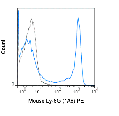 C57Bl/6 bone marrow cells were stained with 0.5 ug PE Anti-Mouse Ly-6G (50-1276) (solid line) or 0.5 ug PE Rat IgG2a isotype control (dashed line).