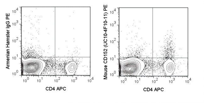 C57Bl/6 splenocytes were stained with APC Anti-Mouse CD4 (20-0041) followed by intracellular staining with 0.06 ug PE Anti-Mouse CD152 (50-1522) (right panel) or 0.06 ug PE Armenian Hamster isotype control (left panel).
