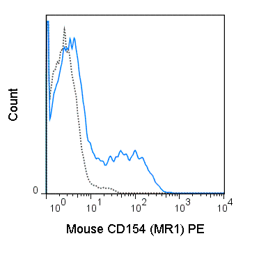 C57Bl/6 T cells, enriched from total splenocytes, were stimulated with PMA and ionomycin for 6 hours and stained with 0.06 ug PE Anti-Mouse CD154 (50-1541) (solid line) or 0.06 ug PE Armenian Hamster IgG isotype control (dashed line).