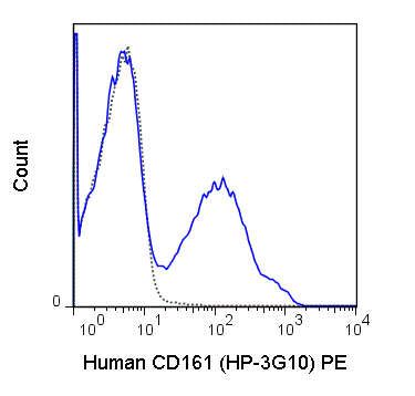 Human peripheral blood lymphocytes were stained with 5 uL (0.5 ug) PE Anti-Human CD161 (50-1619) (solid line) or 0.5 ug PE Mouse IgG1 isotype control (dashed line).