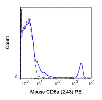 C57Bl/6 splenocytes were stained with 0.125 ug Anti-Mouse C8a PE (50-1886) (solid line) or 0.125 ug Rat IgG2b PE isotype control (dashed line).