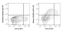 C57Bl/6 splenocytes were stained with APC Anti-Mouse CD11b (20-0112) and 0.25 ug PE Anti-Mouse CD209b (50-2093) (right panel) or 0.25 ug PE Armenian Hamster IgG isotype control (left panel).