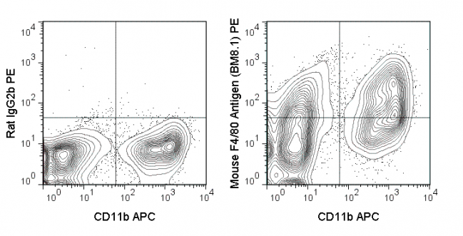 C57Bl/6 bone marrow cells were stained with APC Anti-Mouse CD11b (20-0112) and 0.25 ug PE Anti-Mouse F4/80 Antigen (50-4801) (right panel) or 0.25 ug PE Rat IgG2b isotype control (left panel).