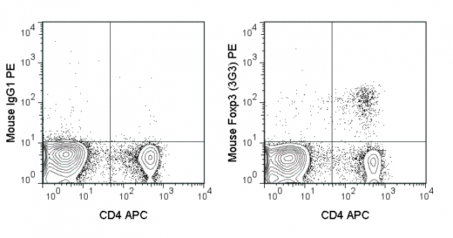 C57Bl/6 splenocytes were stained with FITC Anti-Mouse CD4 (35-0041), PE Anti-Human/Mouse Foxp3 (50-5773) and 0.06 ug APC Anti-Mouse TIGIT (20-1421) (right panel) or 0.06 ug APC Mouse IgG1 (left panel).