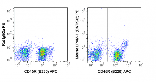 C57Bl/6 bone marrow cells were stained with APC Anti-Mouse CD45R (B220) (20-0452) and 0.5 ug PE Anti-Mouse LPAM-1 (50-5887) (right panel) or 0.5 ug PE Rat IgG2a isotype control (left panel).