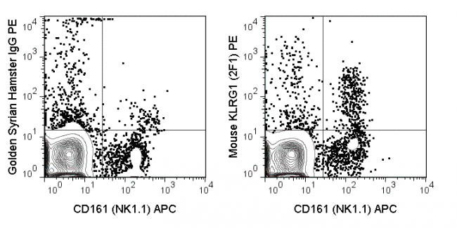 C57Bl/6 splenocytes were stained with APC Anti-Mouse NK1.1 and 0.25 ug PE Anti-Mouse KLRG1 (50-5893) (right panel) or 0.25 ug PE Golden Syrian Hamster IgG (left panel).