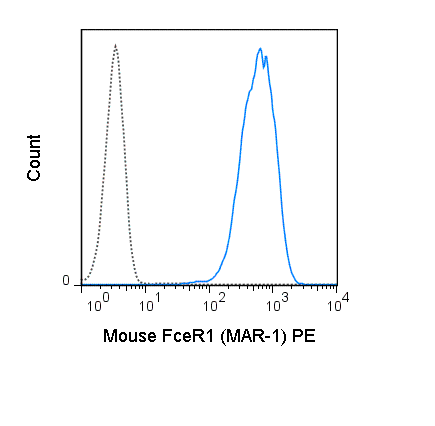 MC/9 (mouse mast cell line) cells were stained with 0.06 ug PE Anti-Mouse Fc epsilon Receptor I alpha (50-5898) (solid line) or 0.06 ug PE Armenian Hamster IgG isotype control (dashed line).