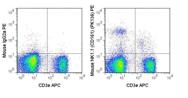 C57Bl/6 splenocytes were stained with APC Anti-Mouse CD3e (20-0031) and 0.5 ug PE Anti-Mouse NK1.1 (CD161) (50-5941) (right panel) or 0.5 ug PE Mouse IgG2a isotype control (left panel).