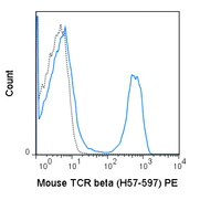 C57Bl/6 splenocytes were stained with 0.25 ug PE Anti-Mouse TCR beta (50-5961) (solid line) or 0.25 ug PE Armenian hamster IgG isotype control (dashed line).