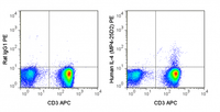 Human peripheral blood lymphocytes were stimulated with PMA and Ionomycin and stained with APC Anti-Human CD3 (20-0038), followed by intracellular staining with 5 uL (0.125 ug) PE Anti-Human Il-4 (50-7048) (right panel) or 0.125 ug PE Rat IgG1 (left panel